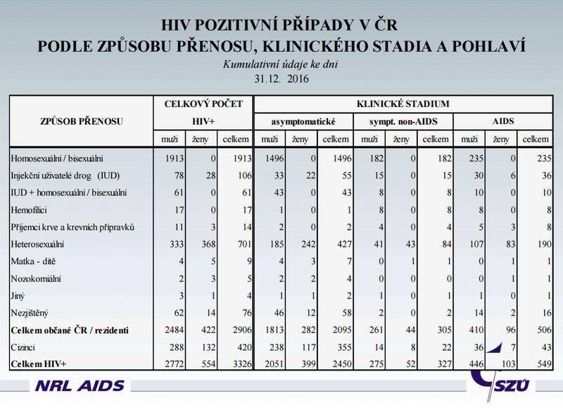 HIV statistika pro ČR za rok 2016