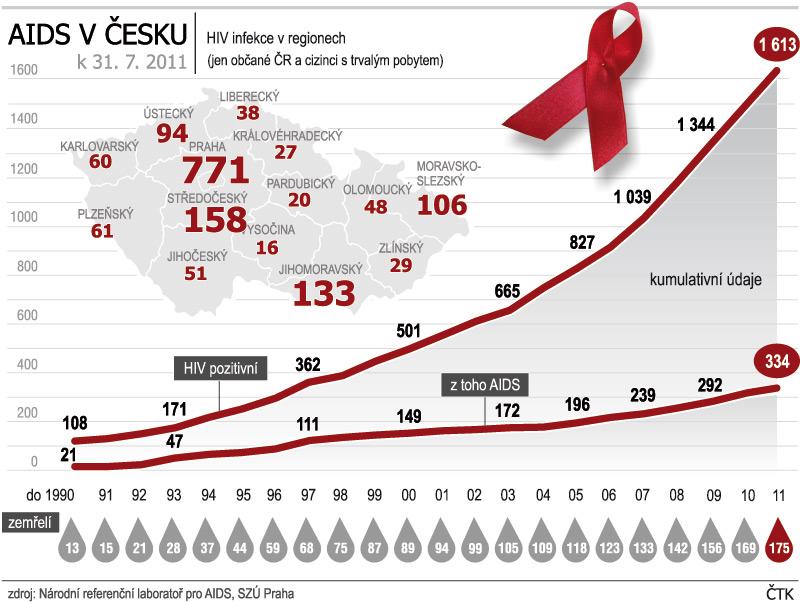 výskyt AIDS v Česku