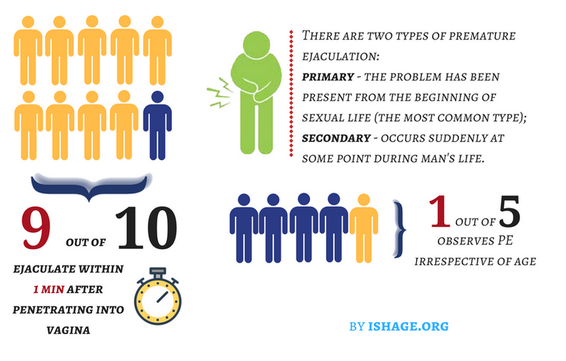 statistika předčasné ejakulace