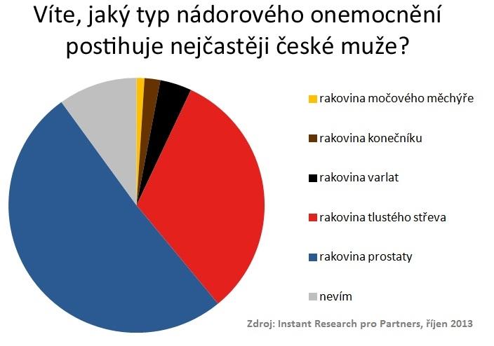nejčastější nádorová onemocnění českých mužů
