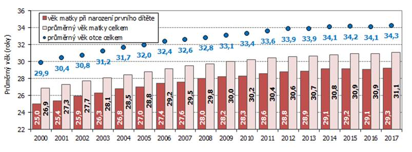 průměrný věk prvorodiček v Česku