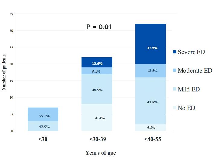 erektilní dysfunkce ve věkových skupinách